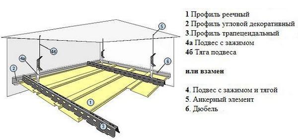 Схема установки панелей из алюминия для подвесного потолка