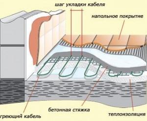 Схема монтажа электрического кабельного теплого пола в ванной комнате