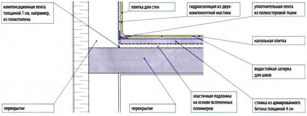 гидроизоляция ванной комнаты - схема