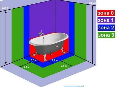 зоны ванной комнаты